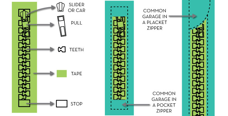 What Are the Parts of a Zipper Called? : Illustrator for