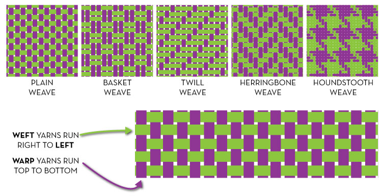 Types Of Weave Structures Illustrator For Fashion Design